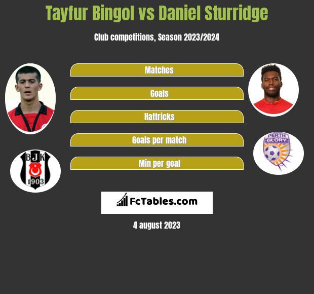 Tayfur Bingol vs Daniel Sturridge infographic