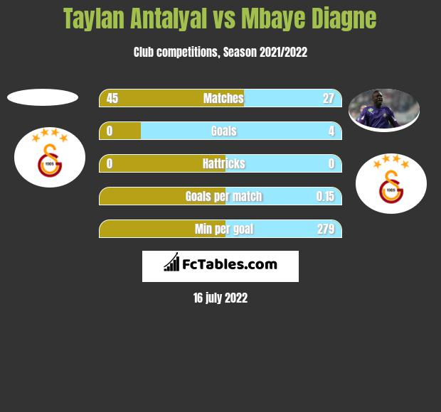 Taylan Antalyal vs Mbaye Diagne h2h player stats
