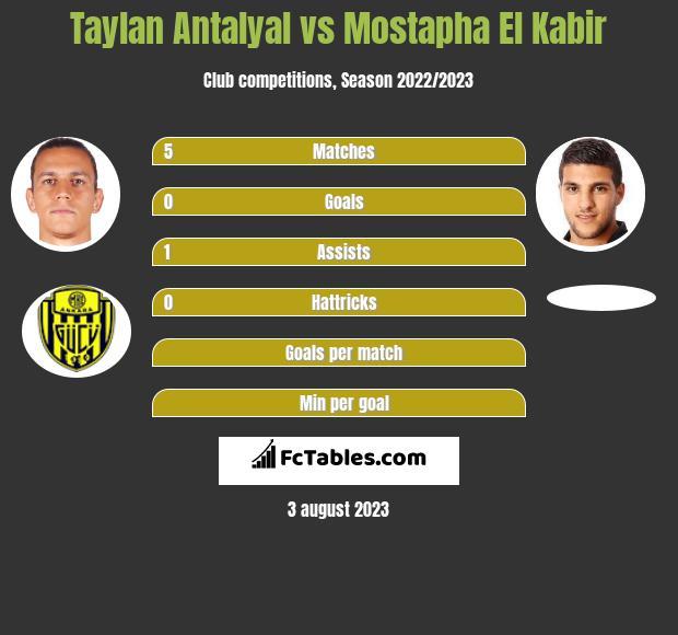Taylan Antalyal vs Mostapha El Kabir h2h player stats