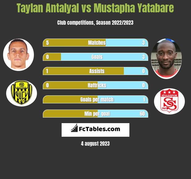 Taylan Antalyal vs Mustapha Yatabare h2h player stats