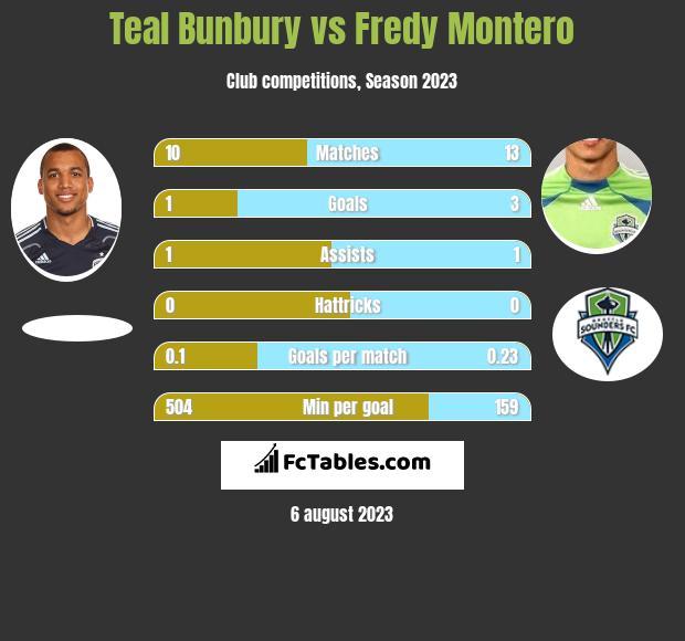 Teal Bunbury vs Fredy Montero h2h player stats