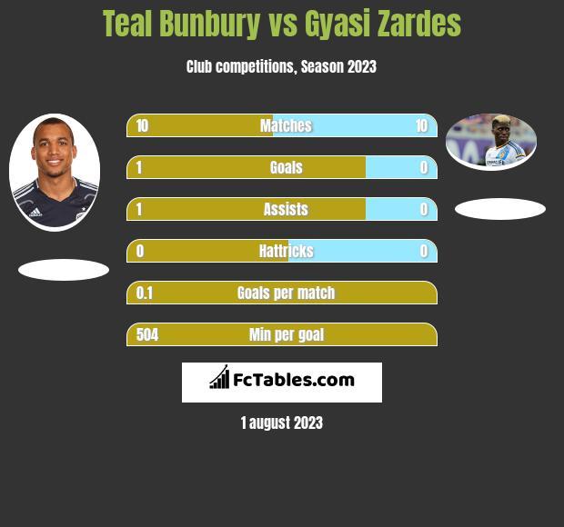 Teal Bunbury vs Gyasi Zardes h2h player stats