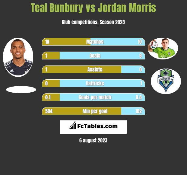 Teal Bunbury vs Jordan Morris infographic