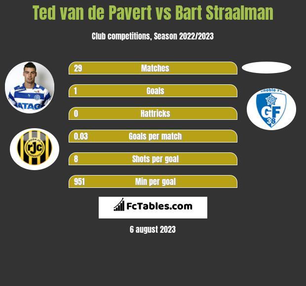 Ted van de Pavert vs Bart Straalman infographic