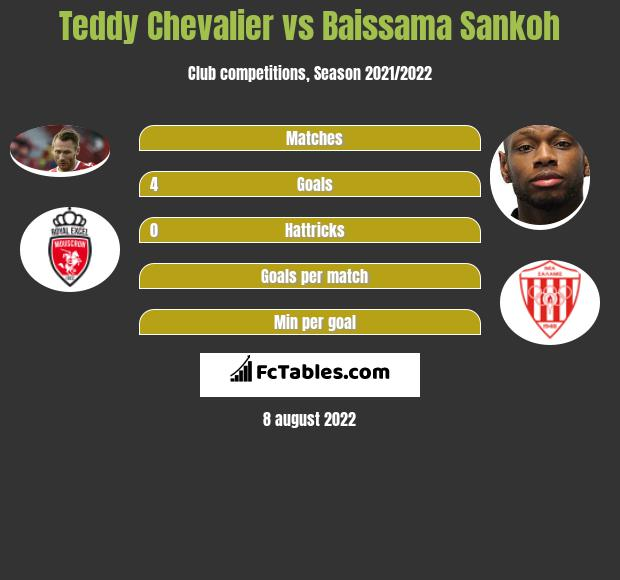 Teddy Chevalier vs Baissama Sankoh h2h player stats