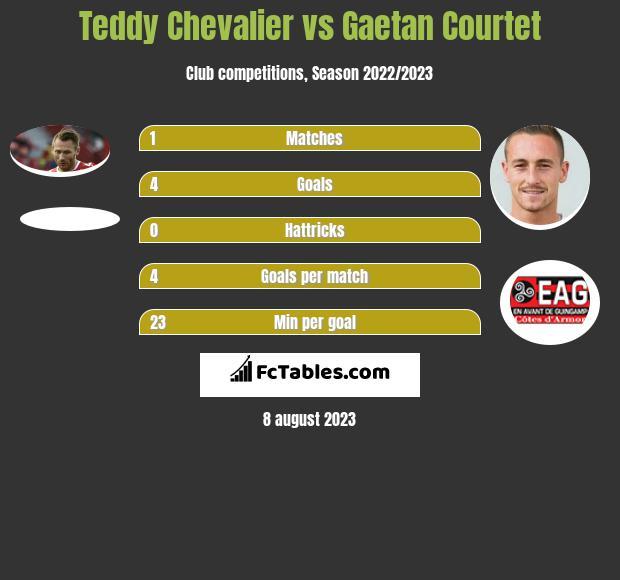 Teddy Chevalier vs Gaetan Courtet infographic