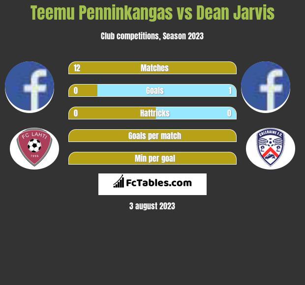Teemu Penninkangas vs Dean Jarvis infographic