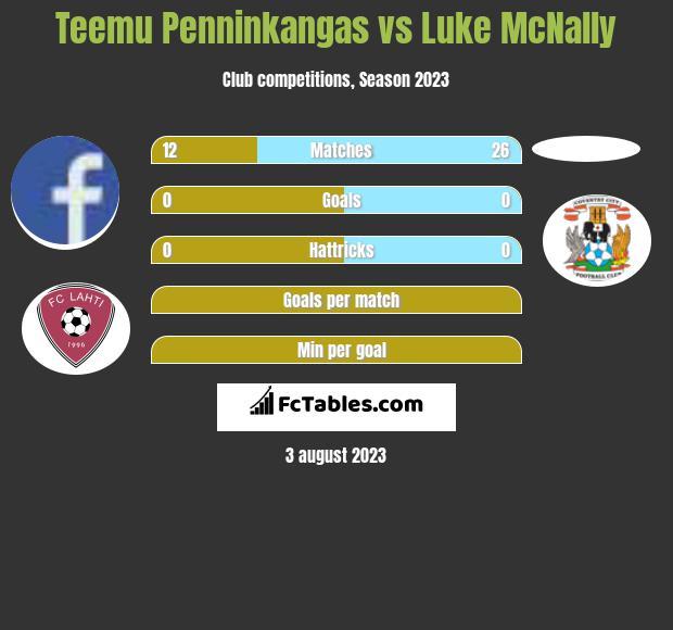 Teemu Penninkangas vs Luke McNally infographic