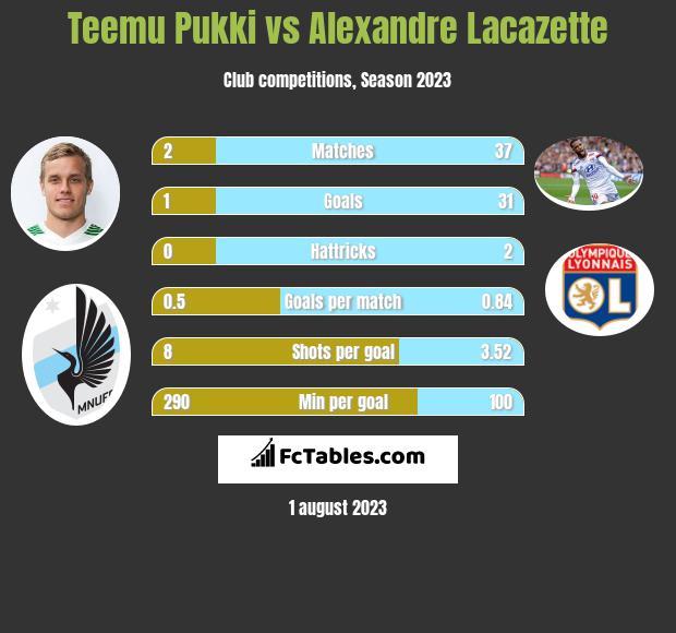 Teemu Pukki vs Alexandre Lacazette infographic