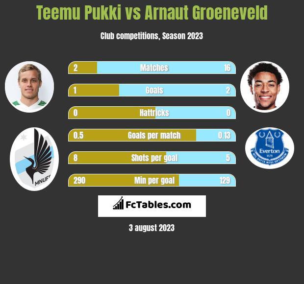 Teemu Pukki vs Arnaut Groeneveld infographic