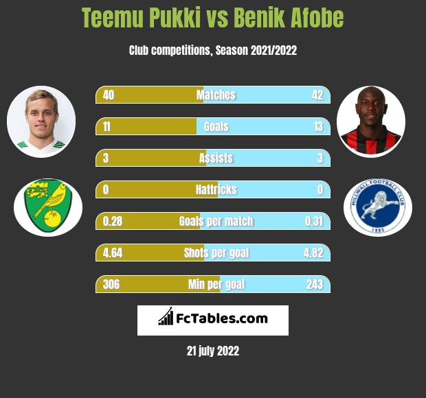 Teemu Pukki vs Benik Afobe h2h player stats