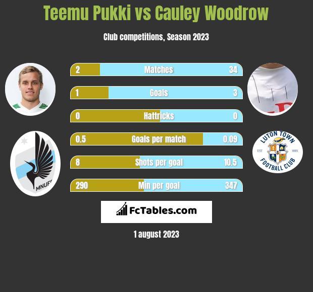 Teemu Pukki vs Cauley Woodrow h2h player stats
