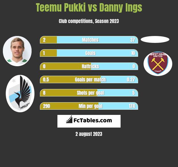 Teemu Pukki vs Danny Ings h2h player stats