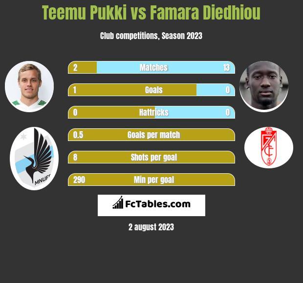 Teemu Pukki vs Famara Diedhiou h2h player stats