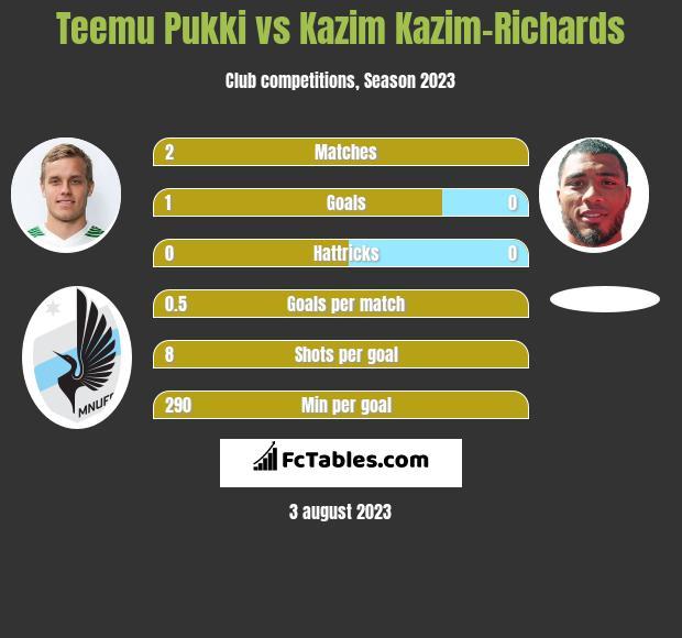 Teemu Pukki vs Kazim Kazim-Richards h2h player stats