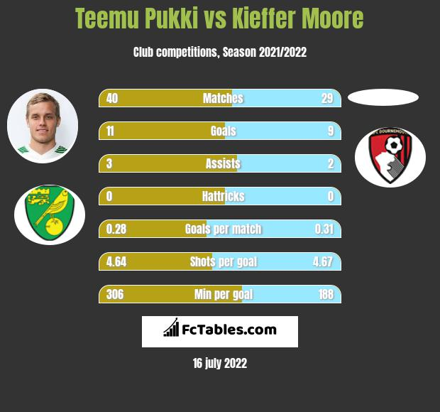 Teemu Pukki vs Kieffer Moore h2h player stats