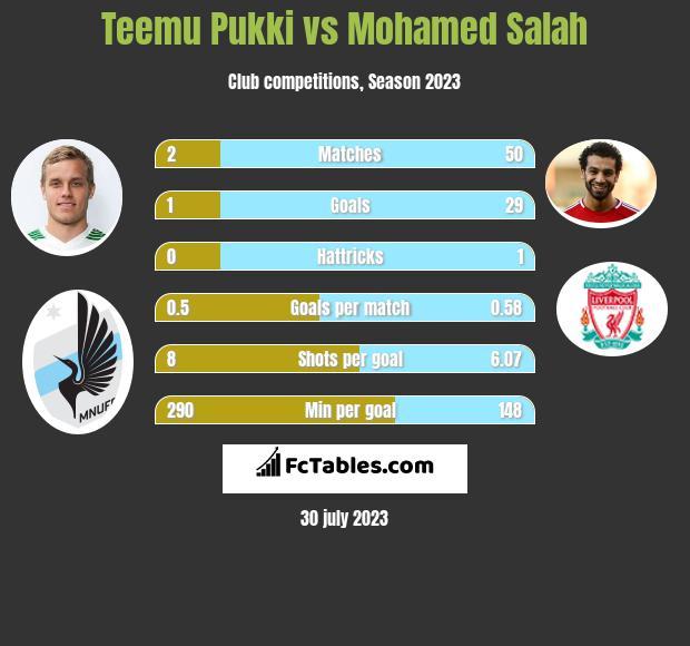 Teemu Pukki vs Mohamed Salah h2h player stats