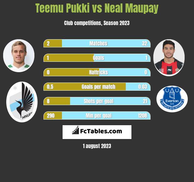 Teemu Pukki vs Neal Maupay infographic