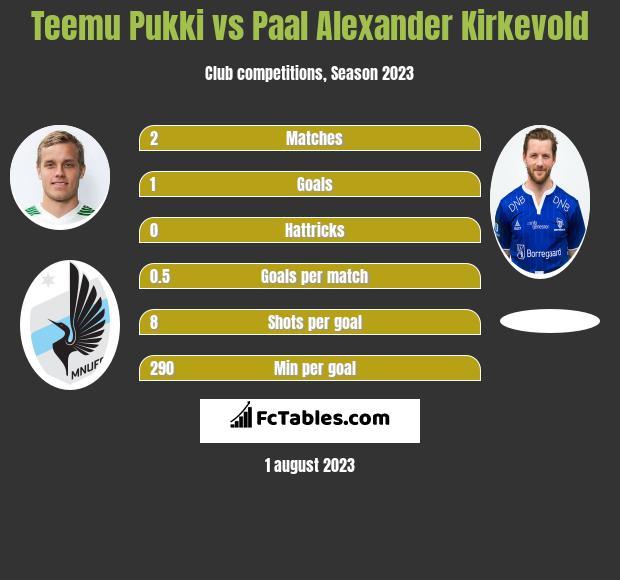Teemu Pukki vs Paal Alexander Kirkevold h2h player stats