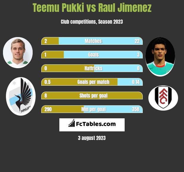 Teemu Pukki vs Raul Jimenez h2h player stats