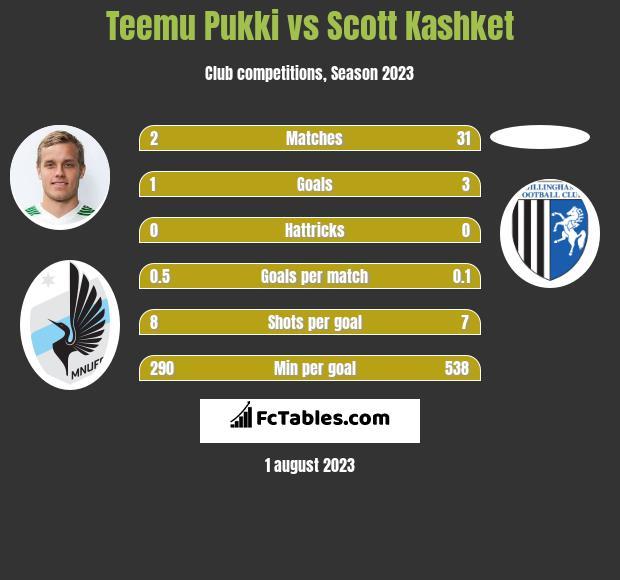Teemu Pukki vs Scott Kashket h2h player stats