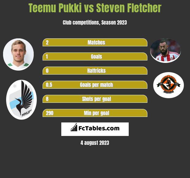 Teemu Pukki vs Steven Fletcher h2h player stats