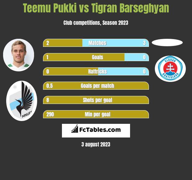 Teemu Pukki vs Tigran Barseghyan h2h player stats