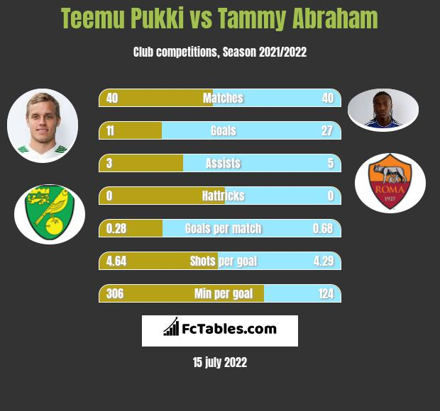 Teemu Pukki vs Tammy Abraham h2h player stats