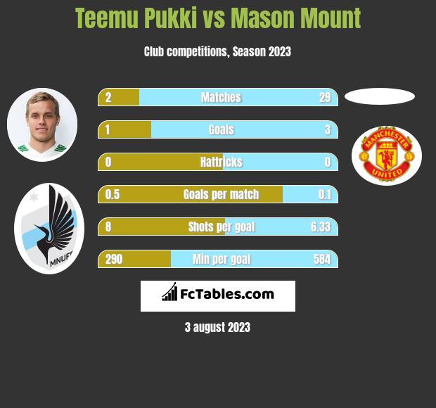 Teemu Pukki vs Mason Mount infographic