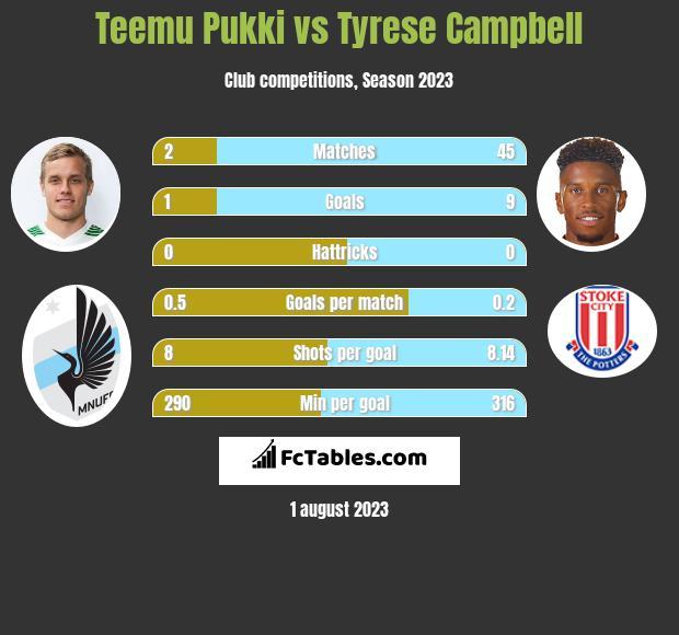 Teemu Pukki vs Tyrese Campbell h2h player stats
