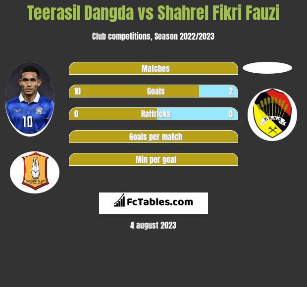 Teerasil Dangda vs Shahrel Fikri Fauzi h2h player stats