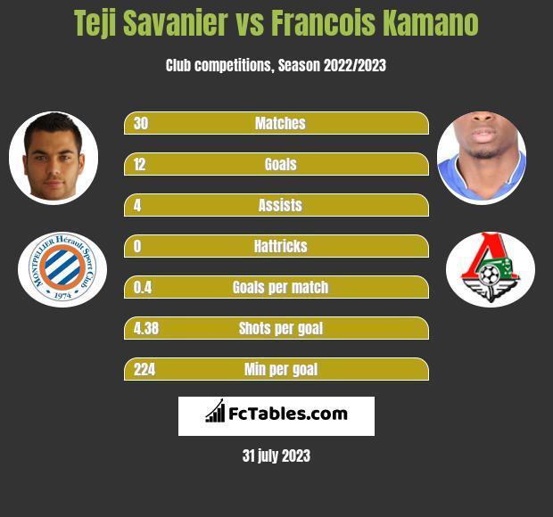 Teji Savanier vs Francois Kamano h2h player stats