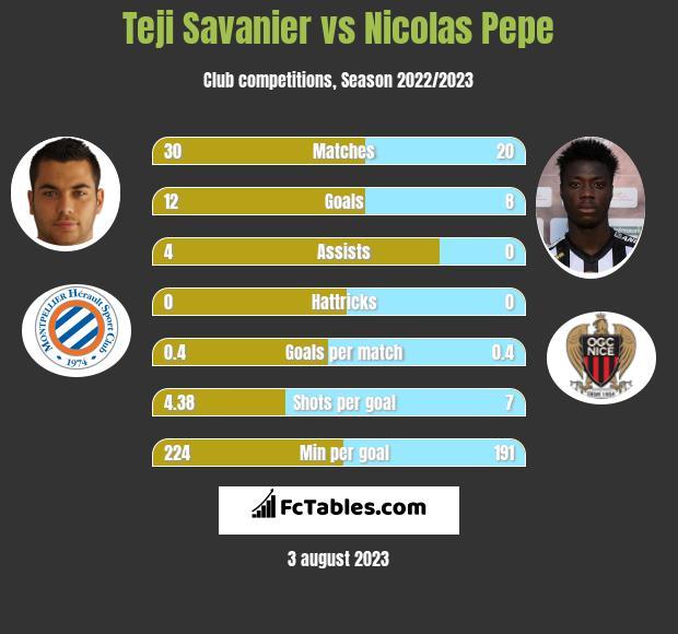 Teji Savanier vs Nicolas Pepe h2h player stats
