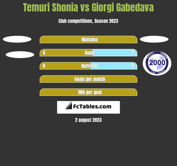 Temuri Shonia vs Giorgi Gabedava h2h player stats