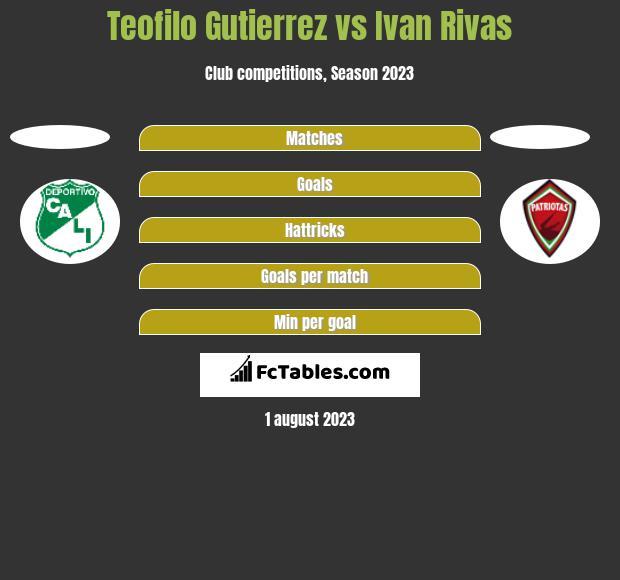 Teofilo Gutierrez vs Ivan Rivas h2h player stats