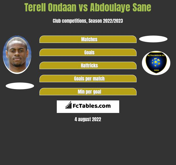 Terell Ondaan infographic statistics for Grenoble