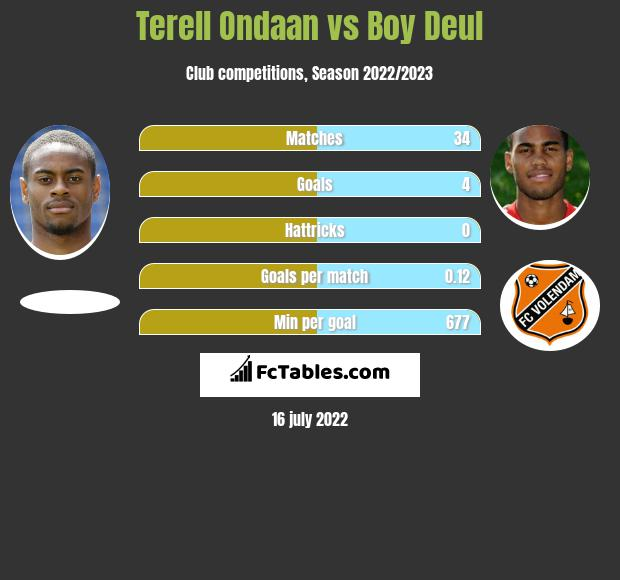 Terell Ondaan vs Boy Deul h2h player stats