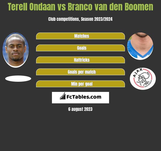 Terell Ondaan vs Branco van den Boomen h2h player stats