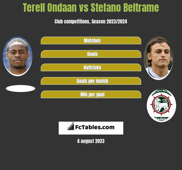 Terell Ondaan vs Stefano Beltrame h2h player stats