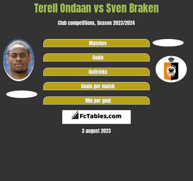 Terell Ondaan vs Sven Braken h2h player stats