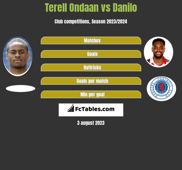 Terell Ondaan vs Danilo h2h player stats