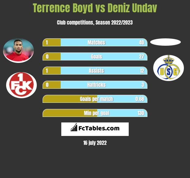 Terrence Boyd vs Deniz Undav h2h player stats