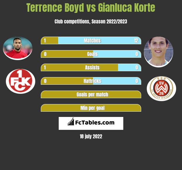 Terrence Boyd vs Gianluca Korte h2h player stats