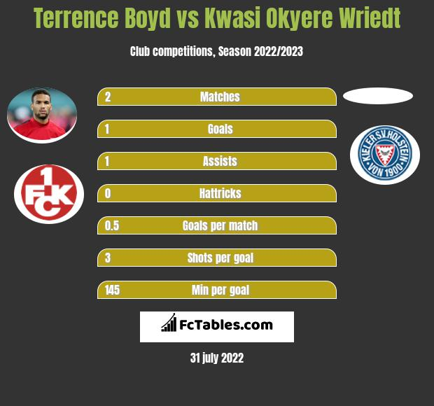 Terrence Boyd vs Kwasi Okyere Wriedt h2h player stats