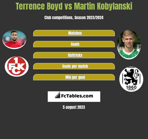 Terrence Boyd vs Martin Kobylański h2h player stats
