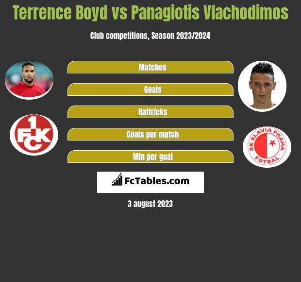 Terrence Boyd vs Panagiotis Vlachodimos h2h player stats