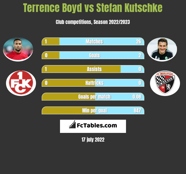 Terrence Boyd vs Stefan Kutschke h2h player stats