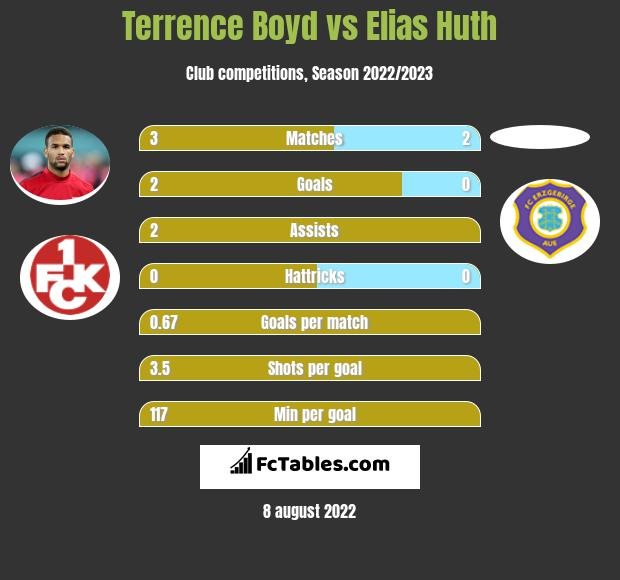 Terrence Boyd vs Elias Huth h2h player stats