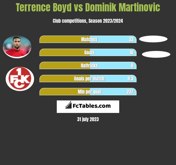 Terrence Boyd vs Dominik Martinovic h2h player stats
