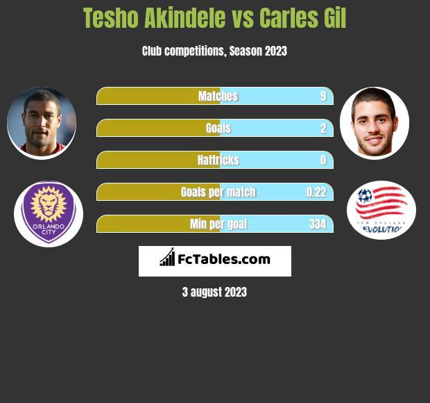 Tesho Akindele vs Carles Gil infographic